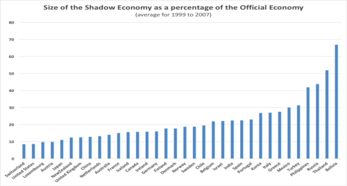 """Source: F Schneider, A Buehn and C E Montenegro, """"Shadow Economies All over the World New Estimates for 162 Countries from 1999 to 2007,"""" World Bank Research Working Paper No. 5356, July 2010."""
