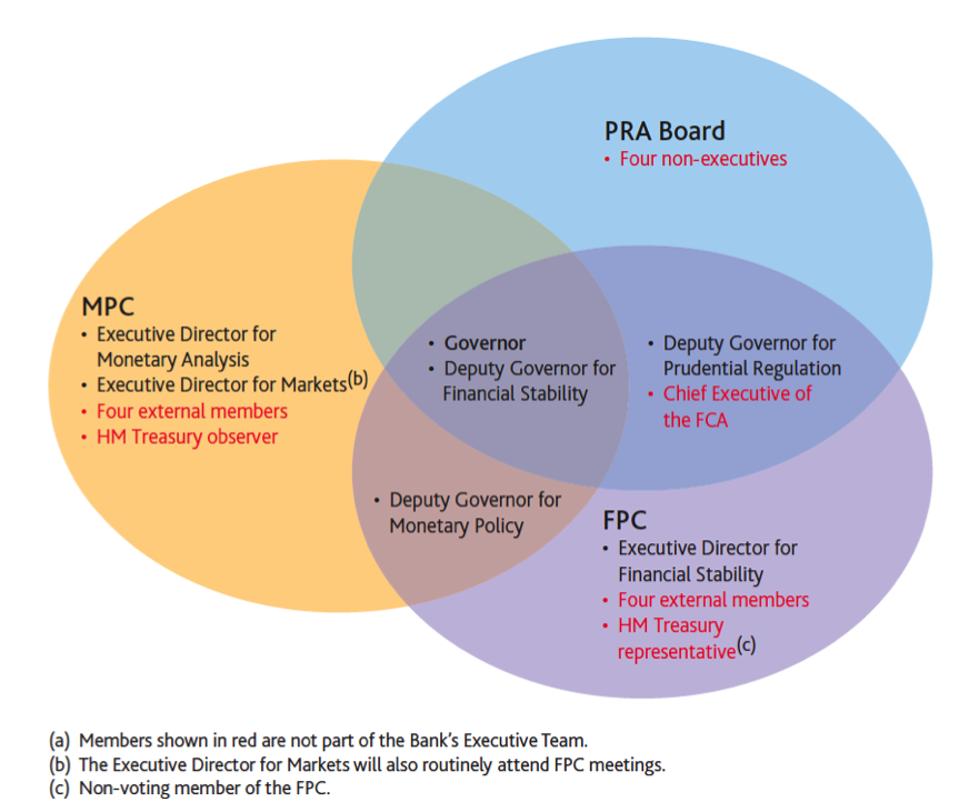 "FCA Financial Conduct Authority. FPC Financial Policy Committee. MPC Monetary Policy Committee. PRA Prudential Regulation Authority. Source:    P Tucker, S Hall and A Pattani, ""Macroprudential policy at the Bank of England,""  Quarterly Bulletin  of the Bank of England, 2013 Q3, p 192-200."