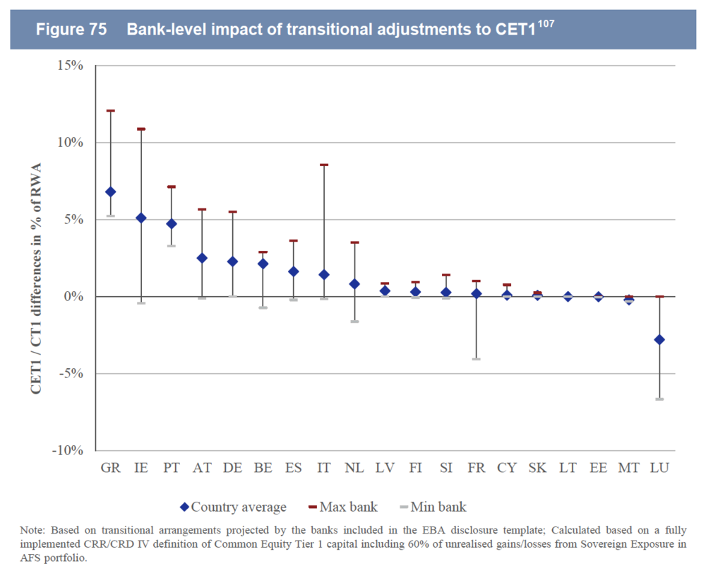 Source: European Central Bank, Aggregate Report on the Comprehensive Assessment, October 2014, page 133.