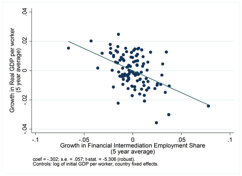 "Source:  Stephen G. Cecchetti and Enisse Kharroubi, ""    Why does financial sector growth crowd out real economic growth?    "" BIS Working Paper No. 490, February 2015."