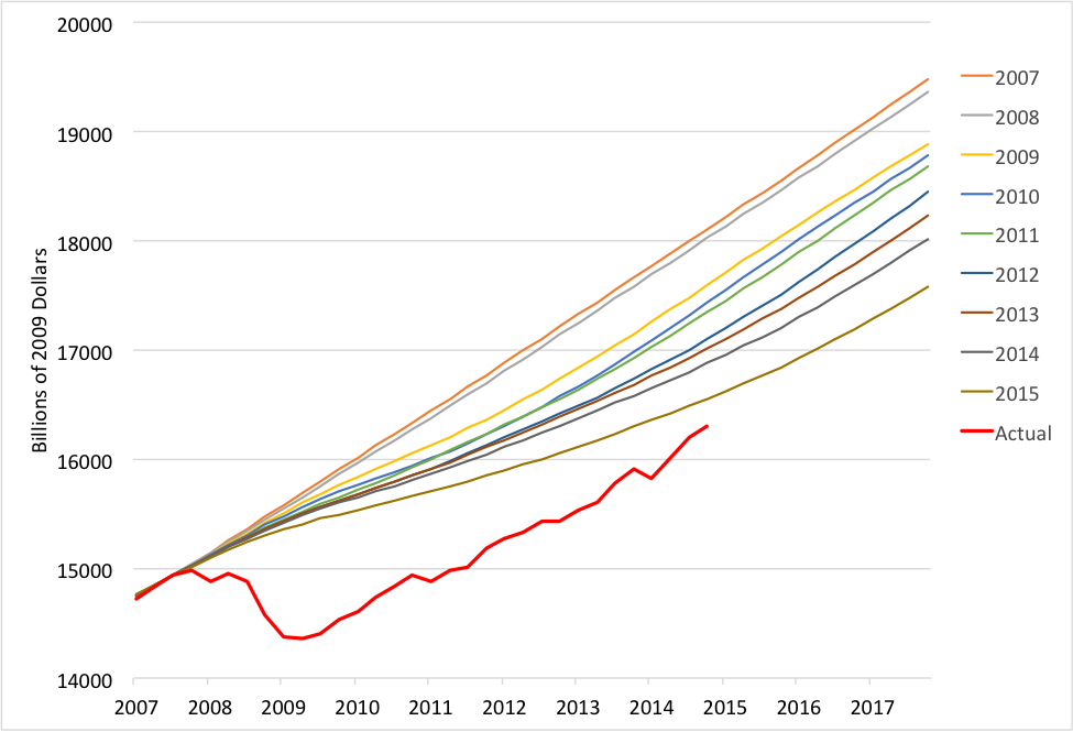 Source: ALFRED, CBO projections of potential GDP, and authors' calculations. All series are set equal at the cyclical peak in the third quarter of 2007.