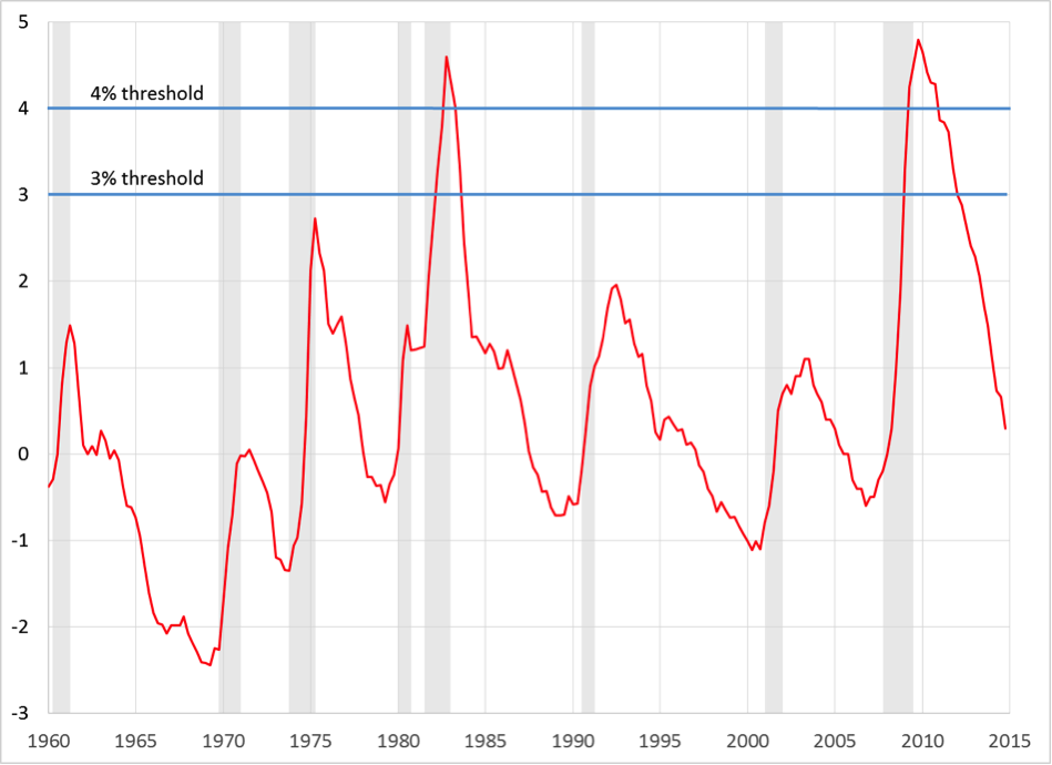 Note: Shaded areas denote recessions. Source: Civilian unemployment rate (UNRATE) less the natural rate of unemployment (NROU) from FRED.