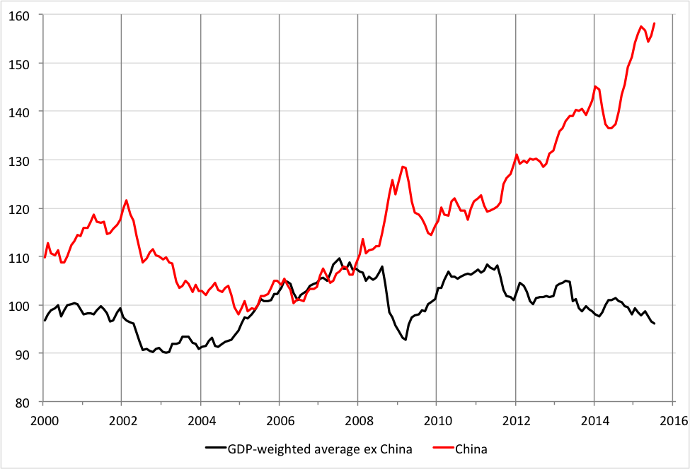 Note: The weighted average is based on the average GDP-weight from 2000 to 2014 for the list of countries in the preceding table, excluding China. Sources: IMF, BIS and authors' calculations.