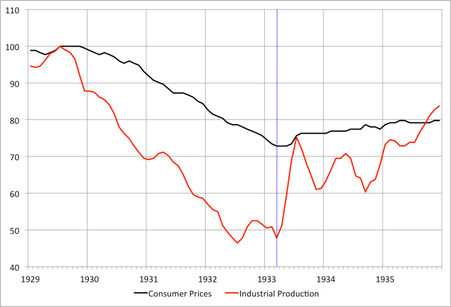 Note: Blue line marks March 1933. Source: FRED and authors' conversion to July 1929=100.