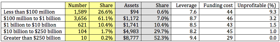 Notes: Assets in billions of U.S. dollars; leverage is the ratio of the return on equity to the return on assets; funding cost in basis points. Source: FDIC, Quarterly Banking Profile, September 30, 2016.