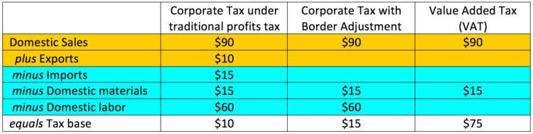 Note: Items shaded in yellow are the firm's revenues; those shaded in blue are its expenditures. For complex examples, including border adjustments that turn the tax base negative, see Auerbach and Holtz-Eakin (2016).
