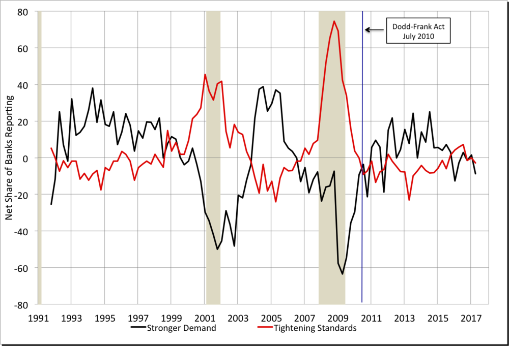 Note: Shaded areas denote recessions. Source: Federal Reserve    Senior Loan Officer Opinion Survey   .