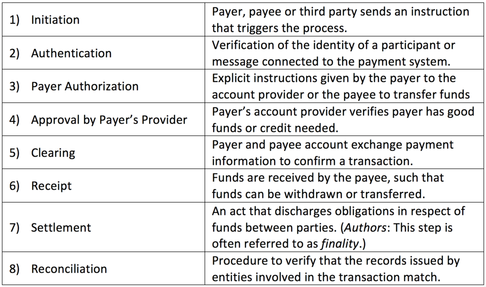 Source: Faster Payments Task Force,  The U.S. Path to Faster Payments: Final Report Part One  ,  Table 2, page 18.