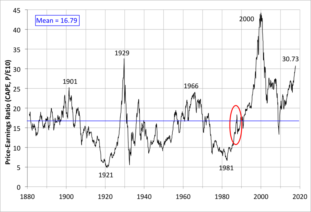 Note: Horizontal blue line denotes long-run mean. Red oval shows 1987 crash. Source: Robert Shiller  website .