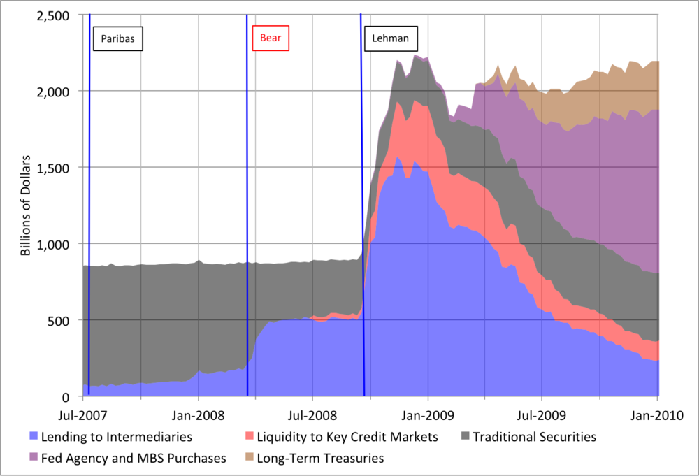 Notes: Lending to intermediaries includes the dollar swap lines, the PDCF and the TAF. The three vertical lines denote the BNP Paribas (August 9, 2007), Bear Stearns (March 14, 2008) and Lehman (September 15, 2008) events, respectively. Source:  Federal Reserve Bank of Cleveland .