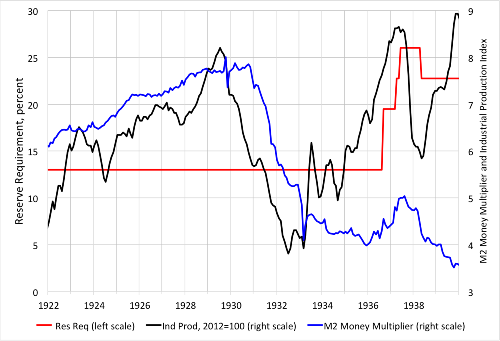 Source: The M2 Money Multiplier is the ratio of  Friedman and Schwartz  M2 to the  St. Louis Adjusted Monetary Base  from FRED,  industrial production  is from FRED, and the reserve requirement is from  Feinman , Table A.1.