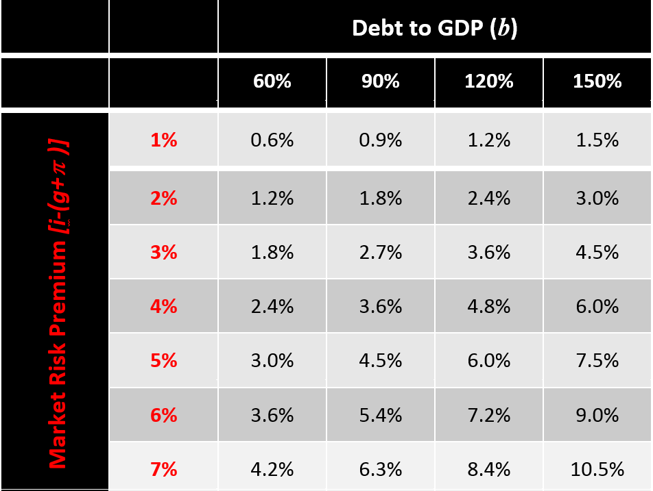 Note: The number in each cell corresponds to the minimum primary surplus-to-GDP ratio sufficient to stabilize the debt-to-GDP ratio at each combination of the debt-to-GDP ratio (column) and market risk premium (row). Source: Authors' calculations based on steady-state fiscal condition provided in text.