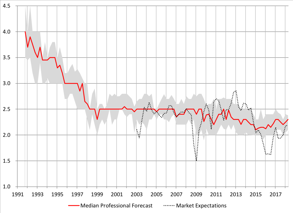 Notes: The solid red line is the median projection for average CPI inflation over the next 10 years from the  Survey of Professional Forecasters , while the surrounding gray-shaded area shows the interquartile range. The dotted black line is the  five-year-forward, five-year breakeven inflation rate  based on the market for U.S. nominal and inflation-indexed Treasury notes. Sources: FRB Philadelphia and FRED.