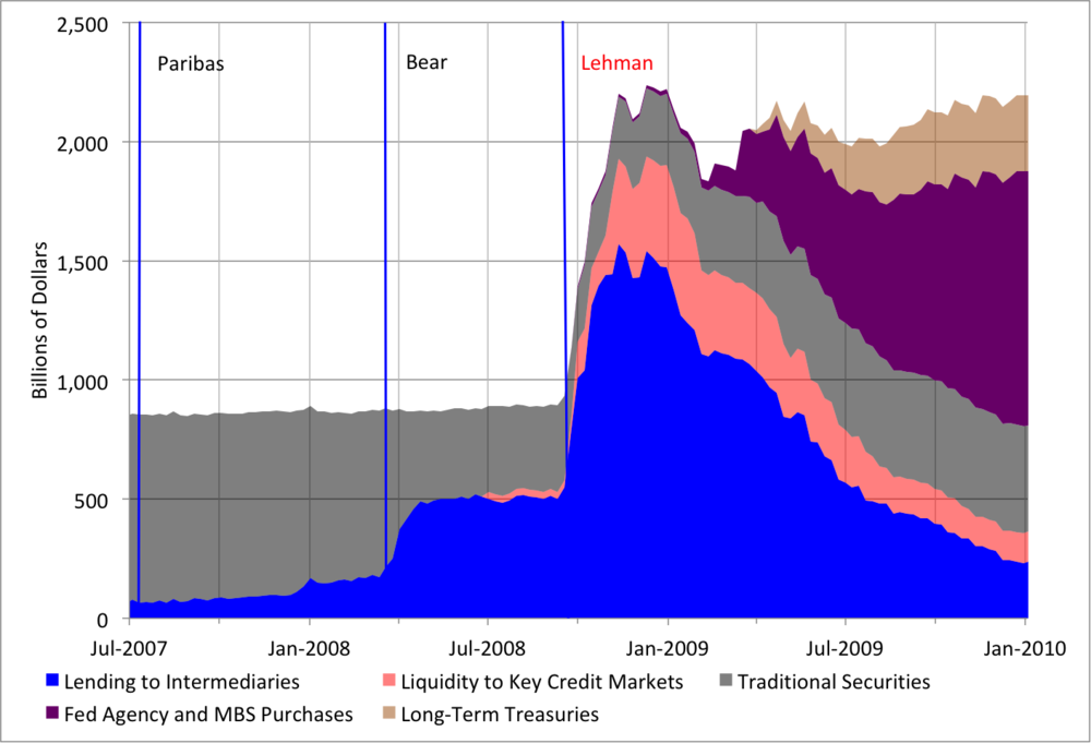 Notes: Lending to intermediaries includes the dollar swap lines, the Primary Dealer Credit Facility and the Treasury Auction Facility. The three vertical lines denote the BNP Paribas (August 9, 2007), Bear Stearns (March 14, 2008) and Lehman (September 15, 2008) events, respectively. Source:  Federal Reserve Bank of Cleveland .