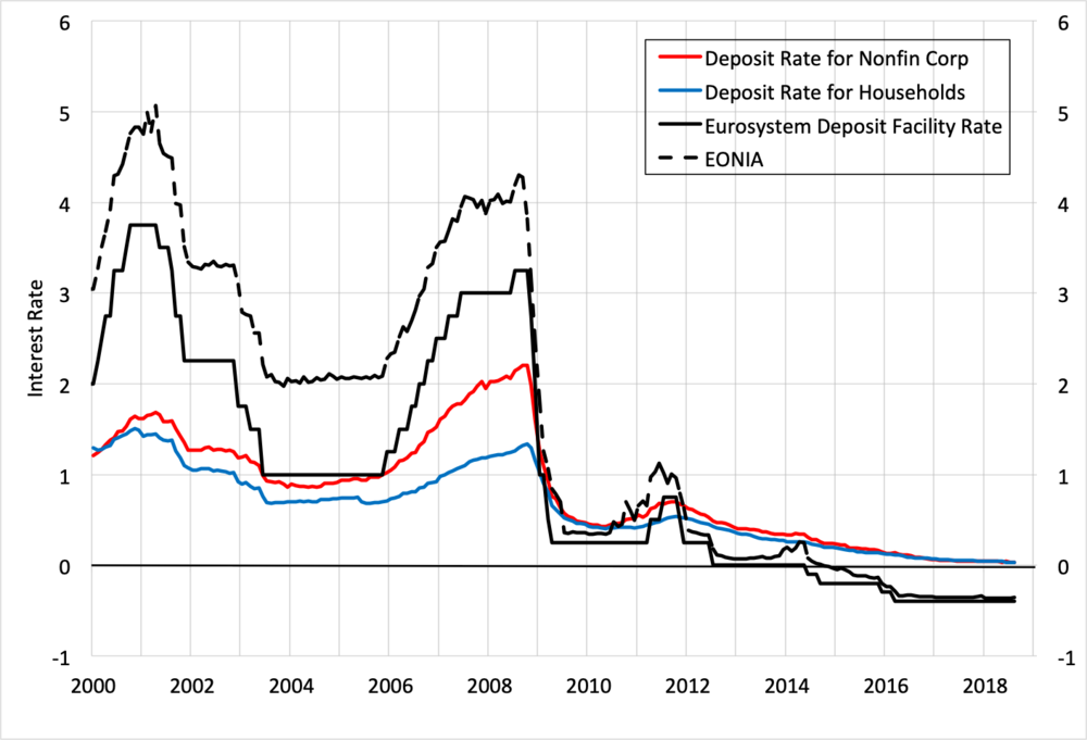 Source: European Central Bank (including  private deposit rates ).