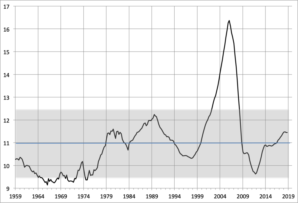 Note: The horizontal blue line is the mean ratio (11.0), while the shaded area depicts one standard deviation (plus or minus 1.5) on each side of the mean. Sources: Federal Reserve (Financial Accounts of the United States, LM155035015.Q) and  FRED .