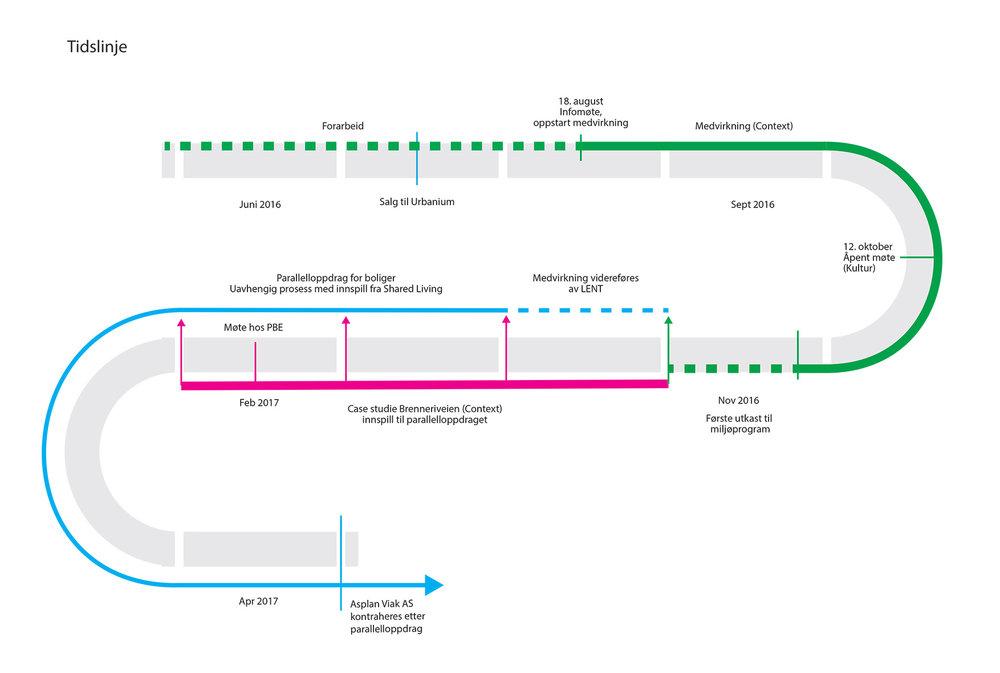 Timeline -process