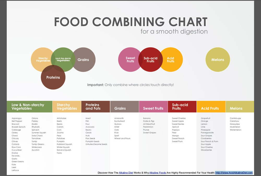 food_combining_chart1.jpg