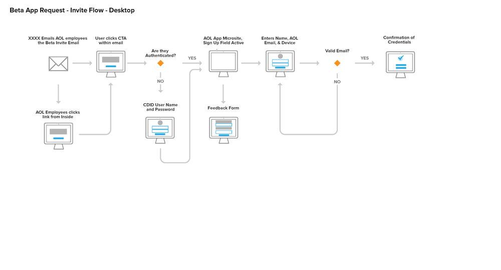 TestFlight User Flows_Page_2.jpg