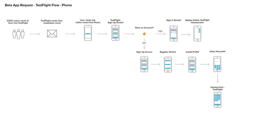 TestFlight User Flows_Page_3.jpg