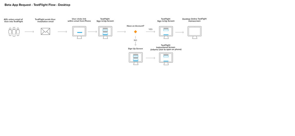 TestFlight User Flows_Page_4.jpg
