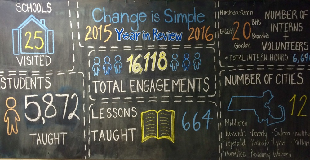 School year 2015-2016: engagements are defined as per student, per lesson. Most students work with Change is Simple at least 4 times per year.