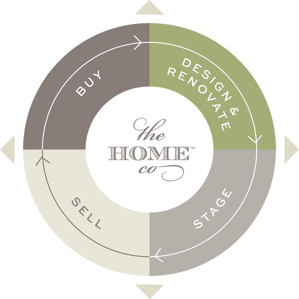 The Home Co. Service Matrix