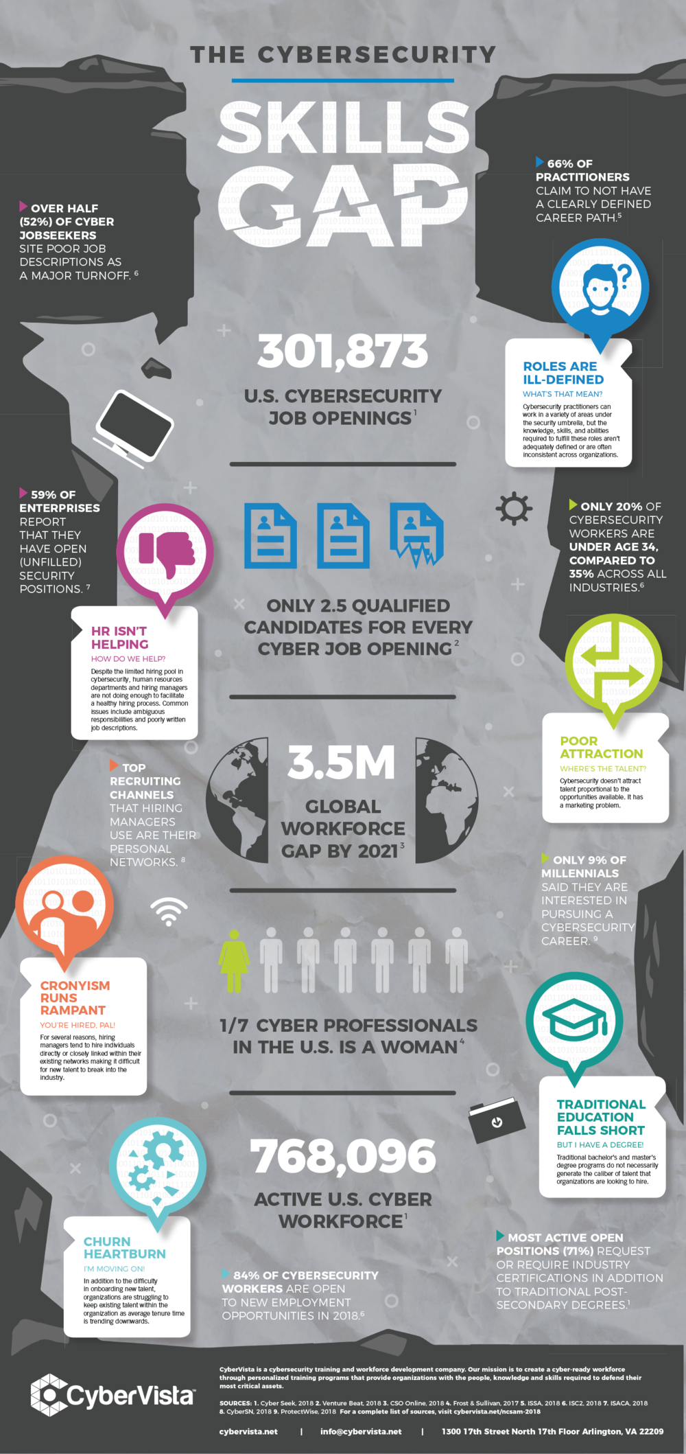 Cybersecurity Awareness Infographic for CyberVista