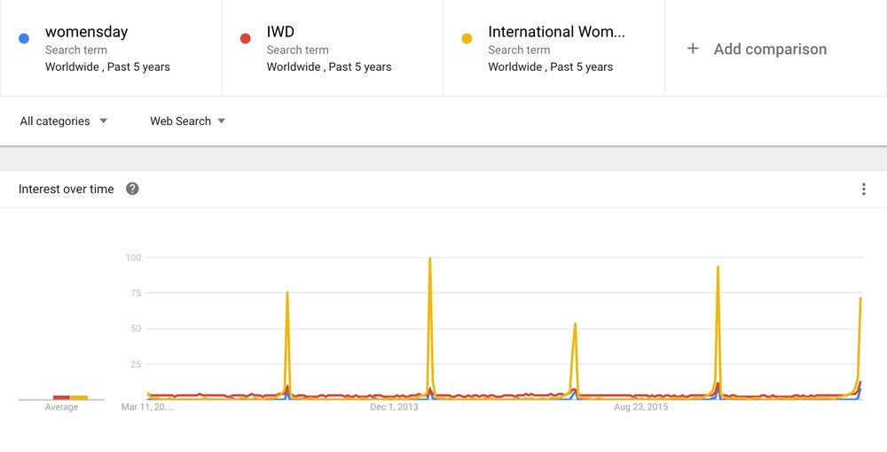 International Women's Day is, unsurprisingly, the most searched term for IWD.