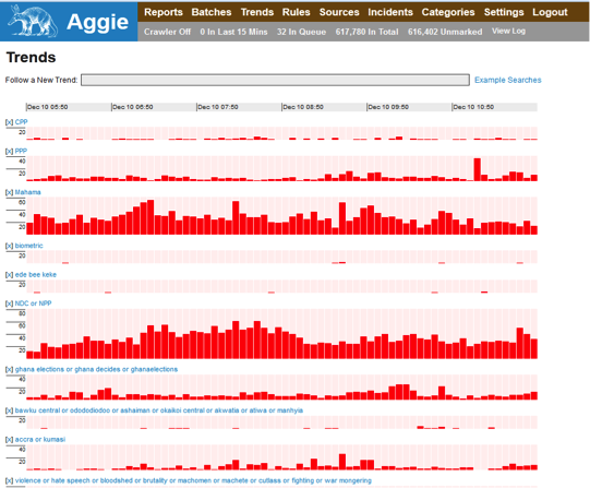Aggie1.0 Trends Visualization