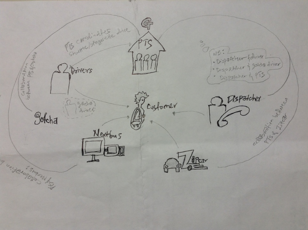 Rough sketch of Stakeholder Map