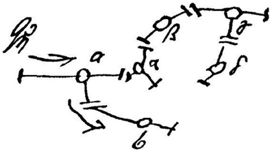 Freud's sketch of his proposed neuronal basis of repression, from Project for a Scientific Psychology. He proposed that repression requires inhibition of neuronal activity, but no one had yet discovered that neurons communicate with neurotransmitters, including the inhibitory neurotransmitter, GABA. In this sketch, he tries to show how inhibition could be achieved by diverting neuronal activity away from its intended destination, almost like water or electrical current.