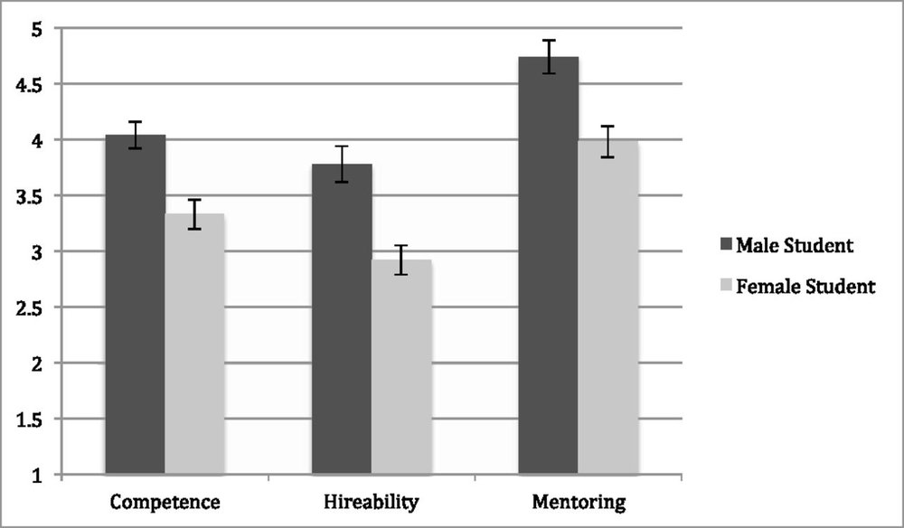 "Figure from  Moss-Racusin et al. (2012)  depicting faculty ratings of identical research lab manager applications, either bearing the name ""John"" or ""Jennifer"""