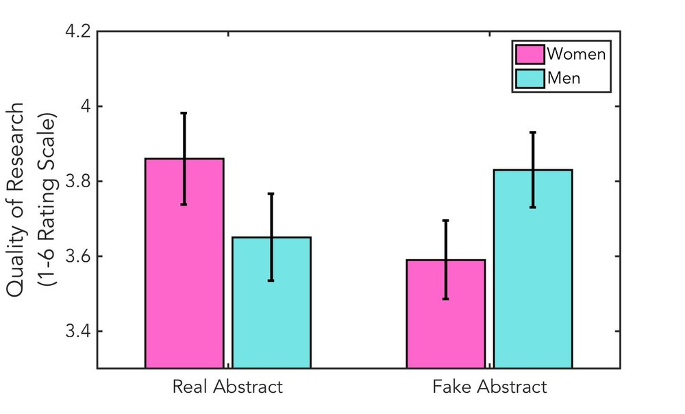 Figure depicting data from  Handley et al. (2015)  showing ratings made by men and women of the quality of scientific abstracts. The real abstract reports gender bias in science, while the fake version of the abstract had several words altered to purport no gender bias in science.