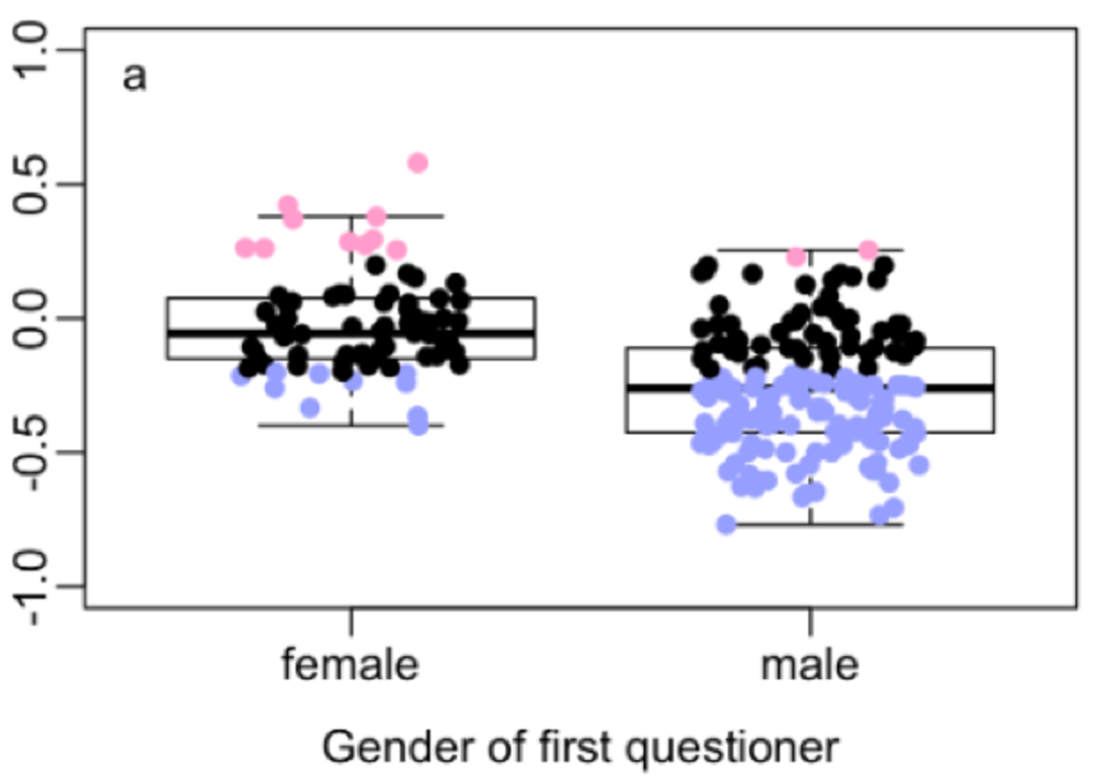 Carter  et al.  found that the gender of the first person to ask a question is a large contributor to the bias in question-asking behavior. In this figure, each point represents a seminar, and its color reflects the imbalance in question-asking. Black points represent seminars with little or no imbalance, pink points represent seminars where women asked disproportionately more questions than men given the gender ratio of the audience, and blue points represent seminars where men asked disproportionately more questions than women given the gender ratio of the audience. When a man asked the first question, the rest of the questions were likely to be asked disproportionately by men.