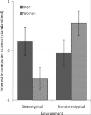 Figure 1. Reported interest in computer science by women ( N  = 22) and men ( N  = 17) in Study 1 when sitting in a room with objects stereotypically associated with computer science or not stereotypically associated with computer science. (Cheryan, S., Plaut, V. C., Davies, P. G., & Steele, C. M. (2009). Ambient belonging: How stereotypical cues impact gender participation in computer science. Journal of Personality and Social Psychology, 97(6), 1045-1060. http://dx.doi.org/10.1037/a0016239)