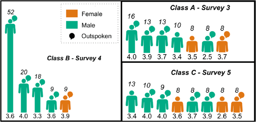 Figure 1:  In three instances of an undergraduate biology class, the students perceived as most competent by their peers are outspoken men. Each figure represents a student. Male students are shown in green, female students are shown in orange. Students identified by their instructor as outspoken are shown with a speech bubble. Each student's GPA is shown below the figure, with the height of the figure indicating the number of votes they received from other students. Adapted from Grunspan et al., 2016, Figure 3.