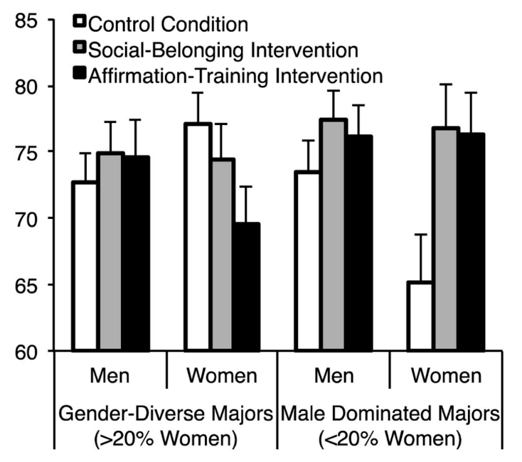 Figure 1. First-year GPA, shown in percent scale. While women in male-dominated engineering majors who did not receive interventions hover close to failing grades, both intervention groups have GPAs comparable to their male peers.