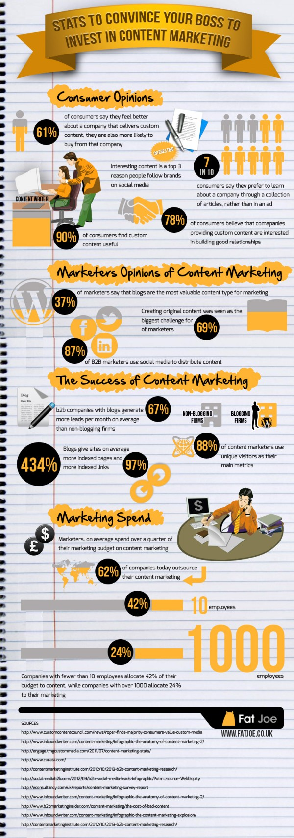 How content drives a business (credit: www.fatjoe.co.uk)