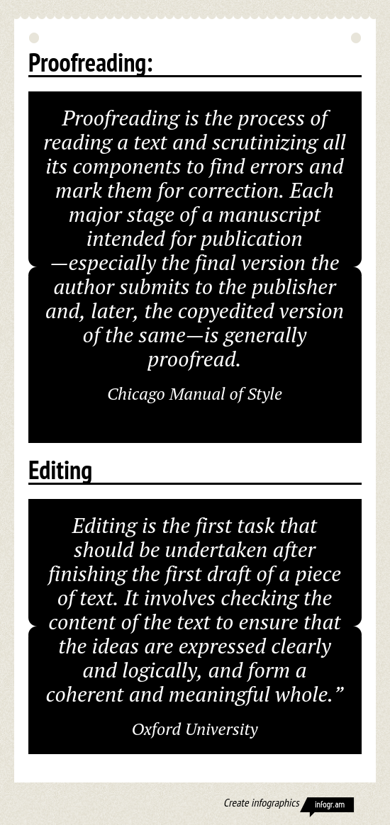 How much should you edit before sending to a publisher?