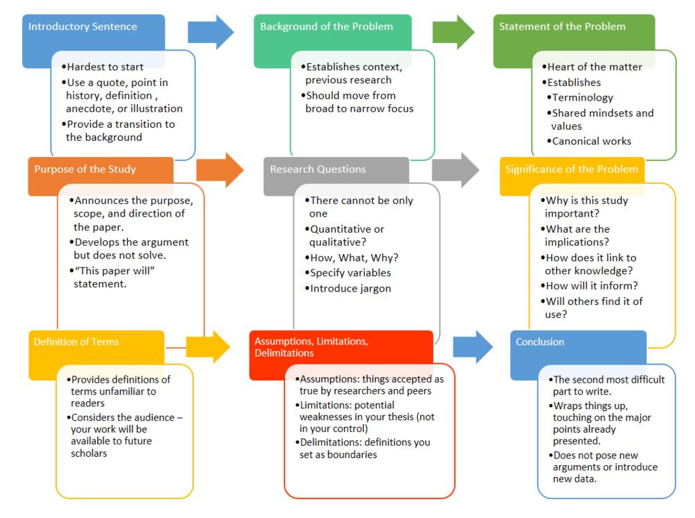 online enrollment system scope and limitation Example of scope and limitation in the scope of the study is for the enrollment this study aims to come up w/ an online enrollment system of diliman.