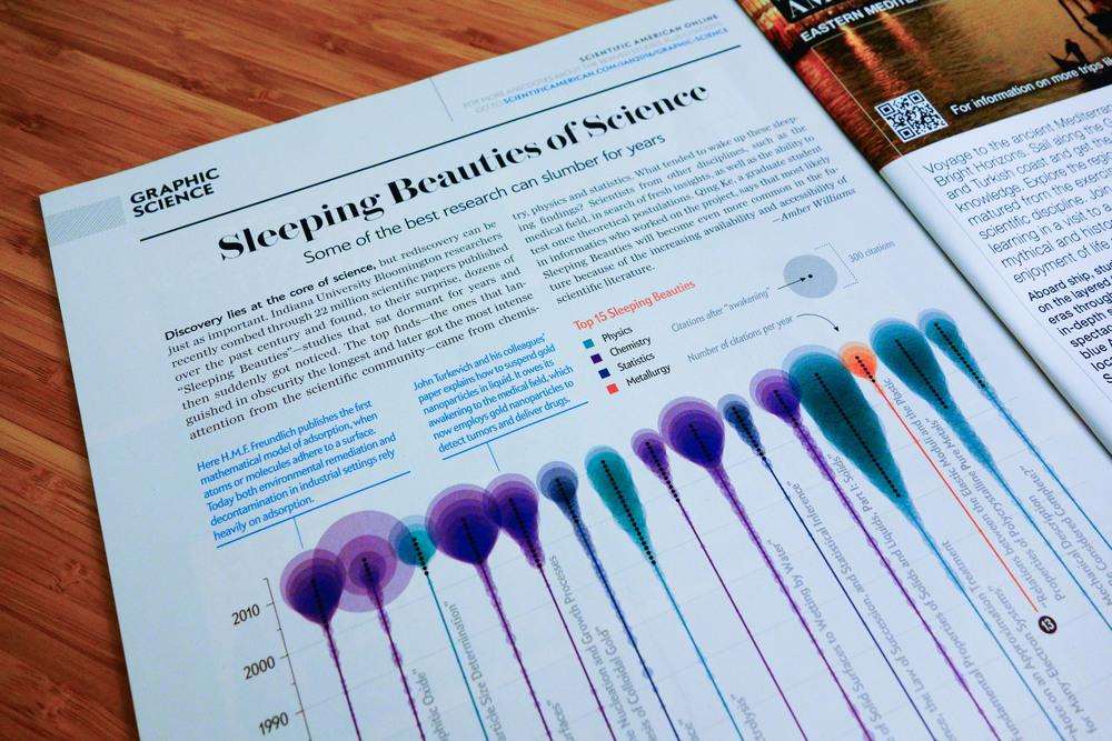 Sleeping Beauties of Science
