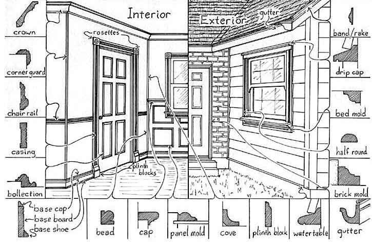 Types of molding in a house, interior and exterior