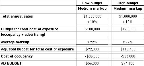 Ad budget #1
