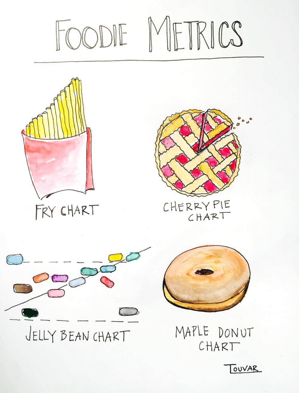 Foodie Metrics