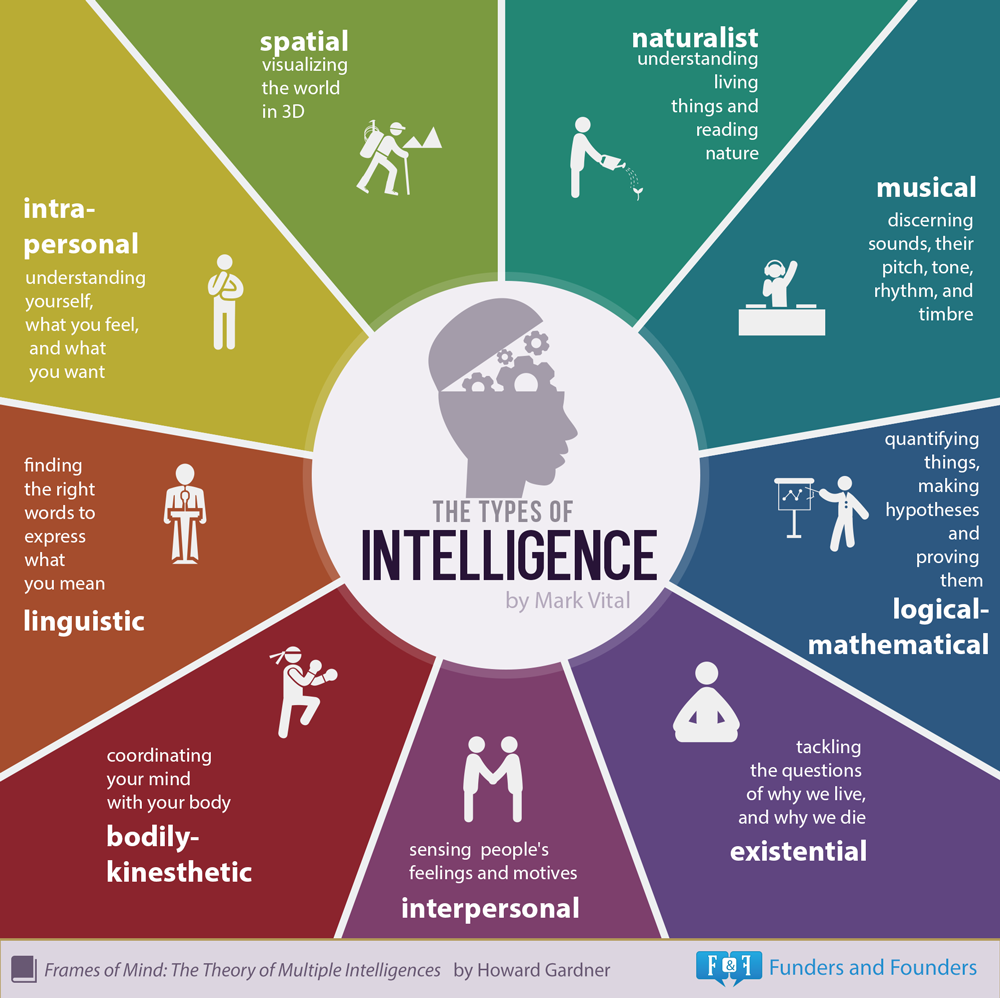 Infographic from blog.adioma.com/9-types-of-intelligence-infographic.