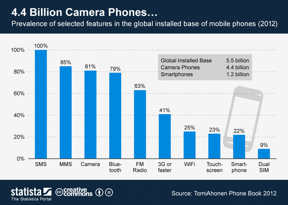 ChartOfTheDay_653_Prevalence_of_selected_features_in_the_global_installed_base_of_mobile_phones_n.jpg