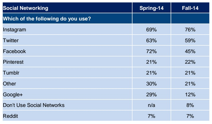 Social Network Usage by Teenagers / Credit: Piper Jaffray