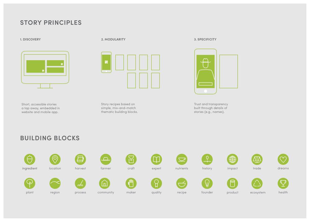 INTOStoryLab_Principles-02.jpg
