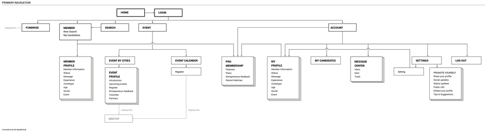 CoFoundersLab Site Map-02.png